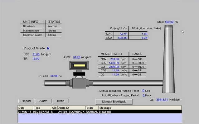 Continuous Emission Monitoring System Pt Dian Purna Integra
